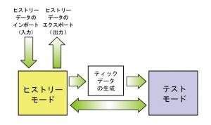 2つの操作モード