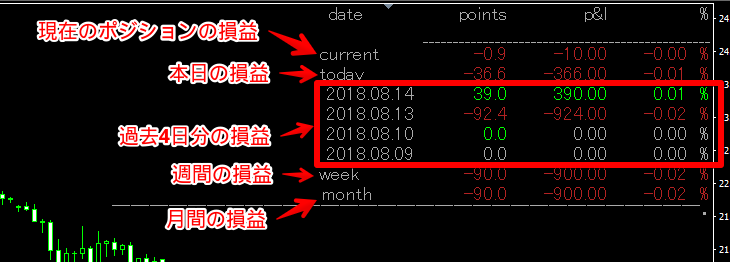 i-Profit tracker の表示内容